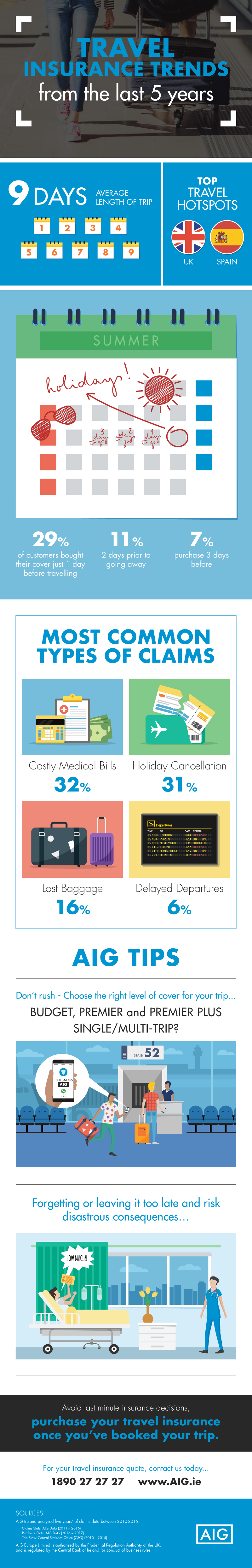 Aig-travel-trends (1)